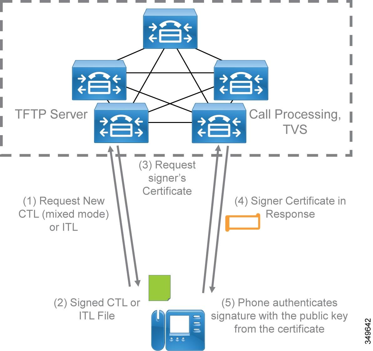 Cisco Preferred Architecture For Enterprise Collaboration 116 Cvd