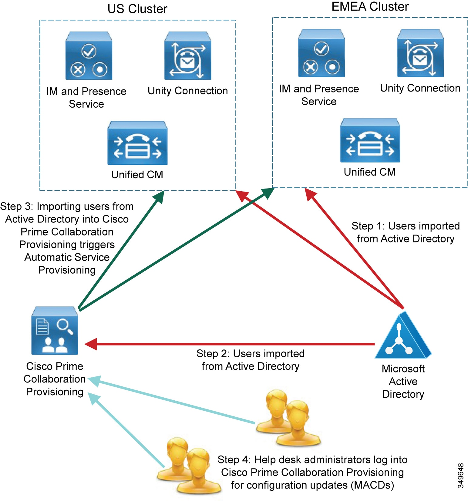 Cisco preferred architecture for enterprise collaboration 116 cisco prime collaboration provisioning terminology pooptronica Choice Image