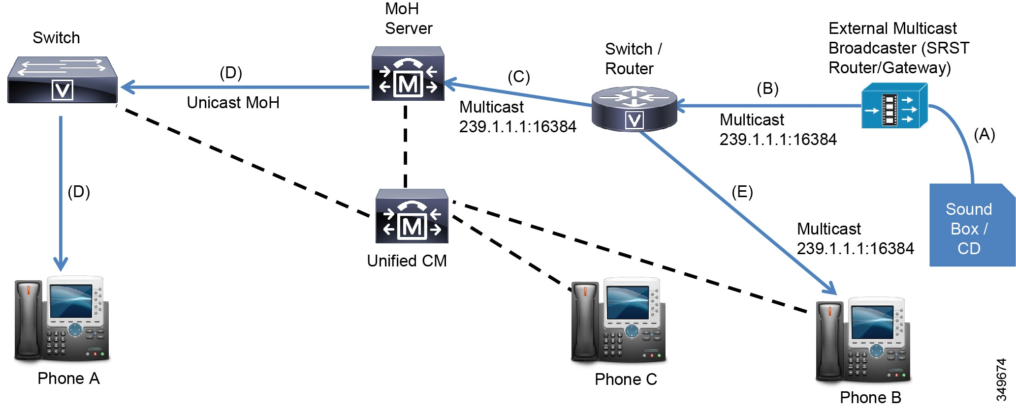 Cisco Collaboration System 11x Solution Reference Network Designs And Measure Current In Each Branch Repeat For Third Circuit Figure 7 6 Shows The Flow When Using External Multicast Moh Sources As Shown Music Source Is Connected A To Srst Routers Em Port