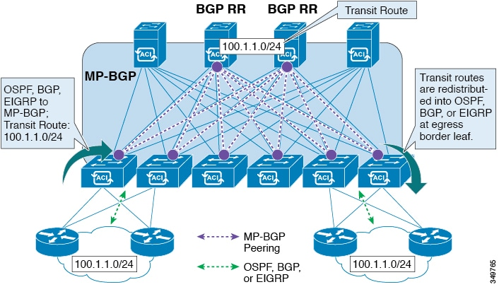 cisco apic layer 3 networking configuration guide, release 3 x andProtocols Eigrp Ospf Bgp With Diagram Cisco Networking Center #5