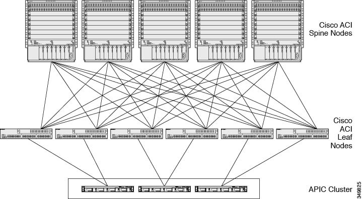 Cisco APIC Security Configuration Guide - Control Plane ...