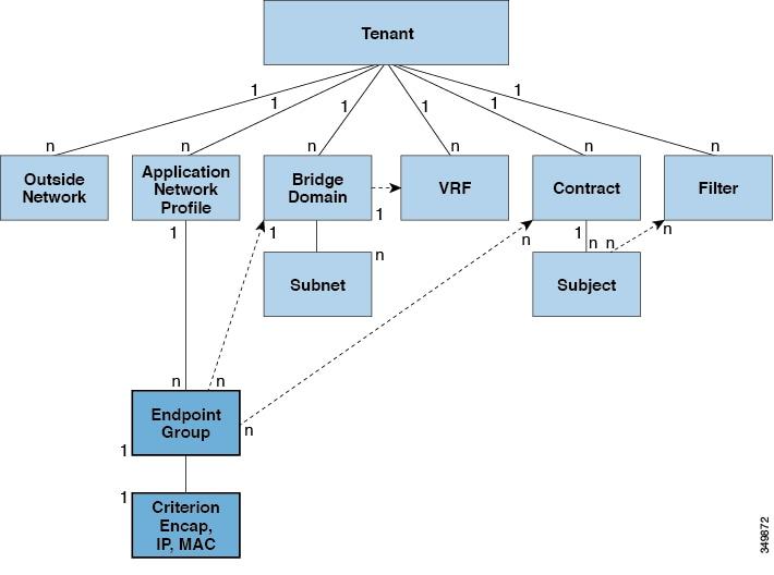 Cisco APIC Layer 2 Networking Configuration Guide - EPGs