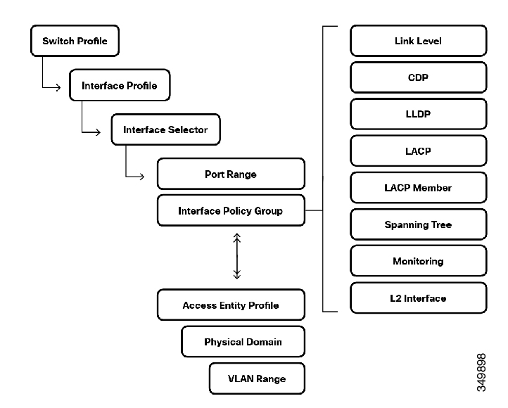 Operating Cisco Application Centric Infrastructure - Fabric