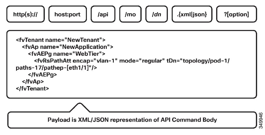 Cisco APIC REST API Configuration Guide - Using the REST API