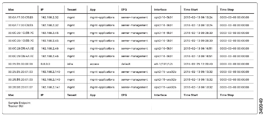 Operating Cisco Application Centric Infrastructure - Scripting