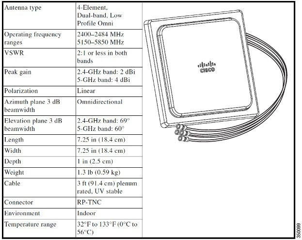Cisco Aironet Series 1850 Access Point Deployment Guide