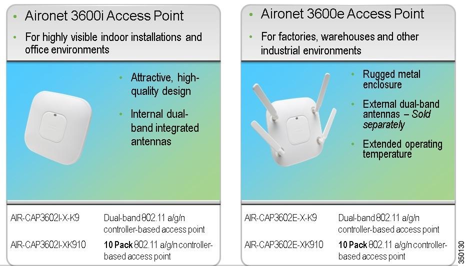 Cisco Aironet 1600/2600/3600 Series Access Point Deployment