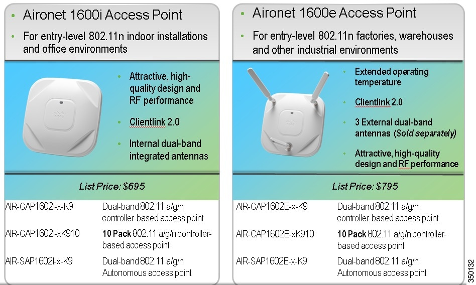 Cisco Aironet 1600 2600 3600 Series Access Point Deployment Guide Release 7 5