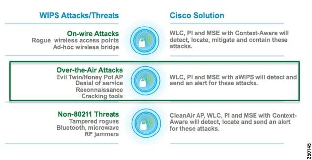 Cisco Adaptive wIPS Deployment Guide - Cisco