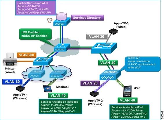 Bonjour Gateway Wireless LAN Controller Deployment Guide