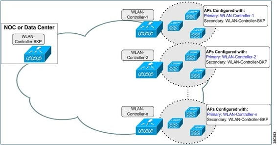 N 1 High Availability Deployment Guide Introduction