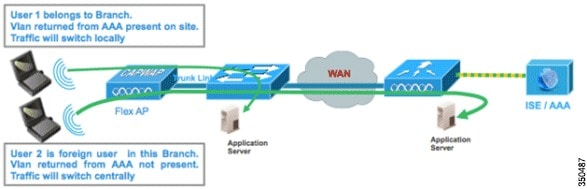 FlexConnect Wireless Branch Controller Deployment Guide - Cisco
