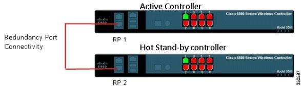 Cisco Wireless LAN Controller Redundancy Solutions: High