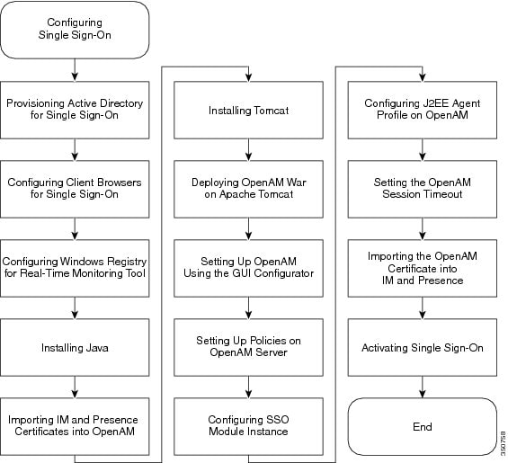 Configuration and Administration of the IM and Presence Service on