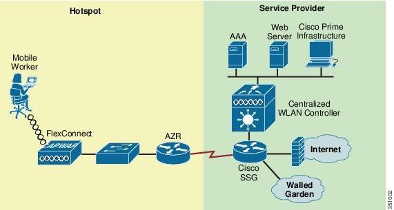 Enterprise Mobility 8 1 Design Guide - FlexConnect [Cisco