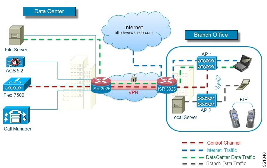 Enterprise Mobility 8 1 Design Guide - FlexConnect [Cisco