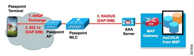 Cisco WLAN Passpoint™ Configuration Guide - Cisco