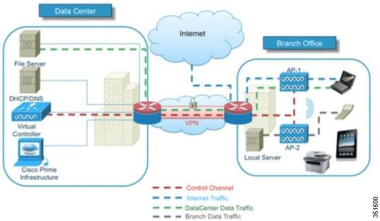 Cisco Virtual Wireless Controller Deployment Guide, Release