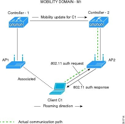 802 11r BSS Fast Transition Deployment Guide - Cisco