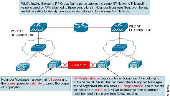 radio resource management radio frequency grouping algorithm rh cisco com