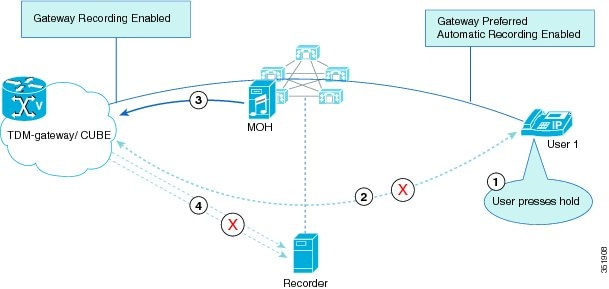 Features and Services Guide for Cisco Unified Communications ...