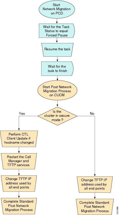 Cisco Prime Collaboration Deployment Administration Guide, Release ...