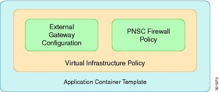 VSG Integration into Application Container