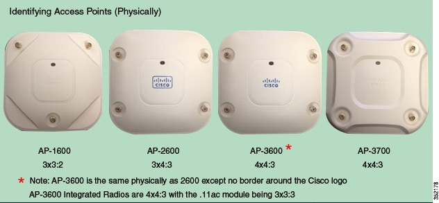 Cisco Aironet Series 1700/2700/3700 Access Points Deployment Guide ...