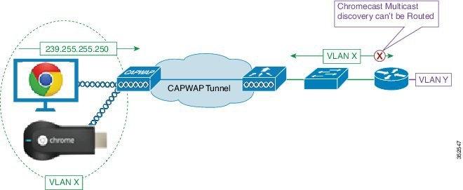 Chromecast Deployment Guide  Release 7 6