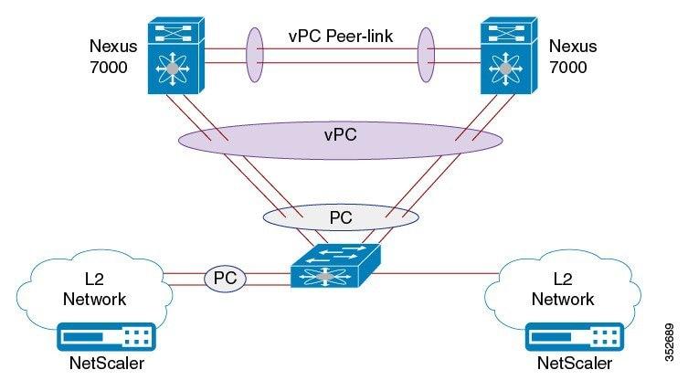 Cisco Remote Integrated Service Engine for Citrix NetScaler