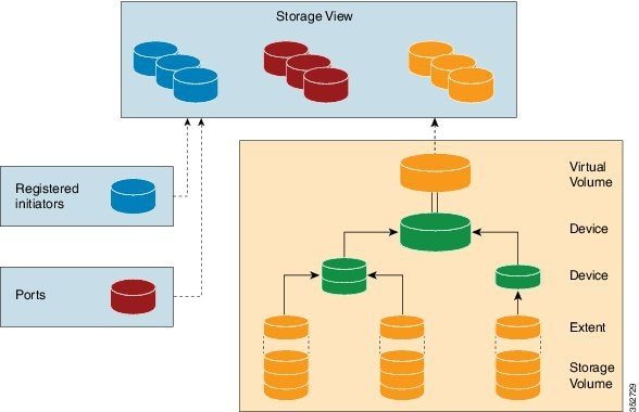 physical storage structures and types of Disk management structures storage_physical the ata protocol data type storage_protocol_command this structure is used as an input buffer when using.