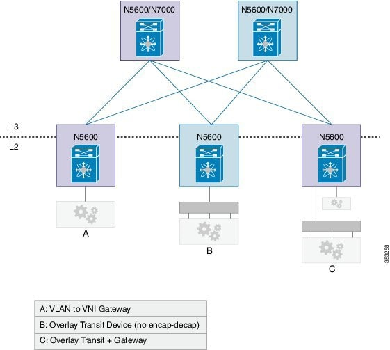 Cisco Nexus 5600 Series NX-OS Layer 2 Switching Configuration Guide