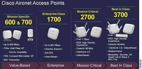 Access Points Are Available In Three Models
