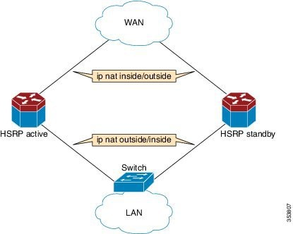 IP Addressing: NAT Configuration Guide, Cisco IOS XE Fuji