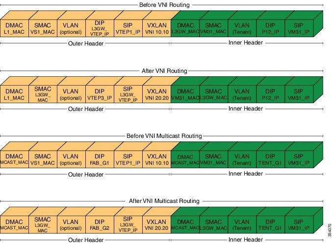 Cisco Nexus 7000 Series NX-OS VXLAN Configuration Guide