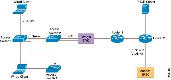 Release notes for catalyst 3650 series switch cisco ios for Show dhcp pool cisco switch