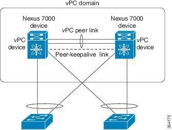 Cisco Nexus 7000 Series NX-OS Interfaces Configuration Guide