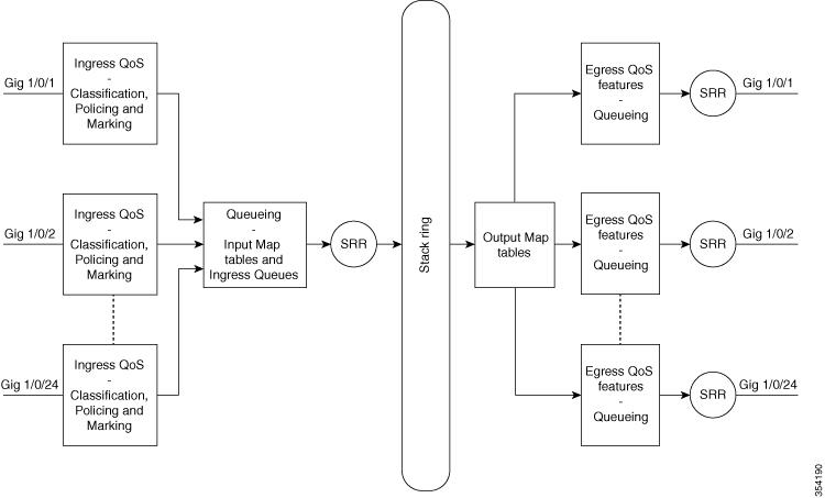 QoS Monitoring - Cisco