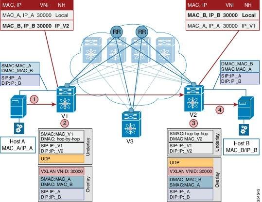 Cisco Programmable Fabric with VXLAN BGP EVPN Configuration