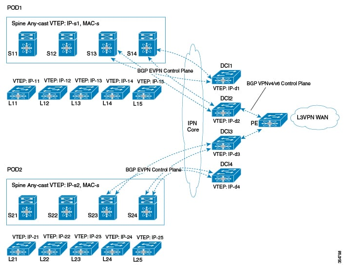 Cisco Nexus 7000 Series NX-OS VXLAN Configuration Guide
