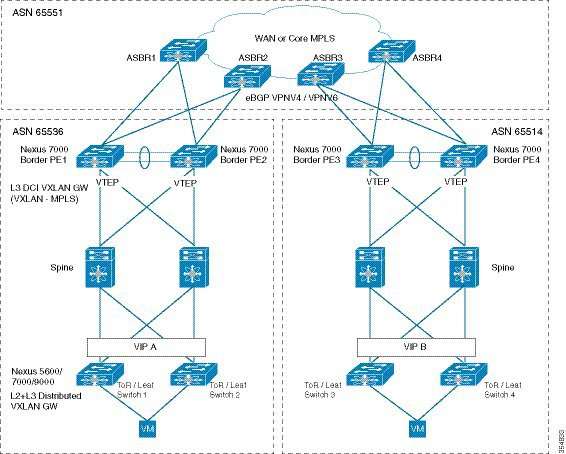 Cisco Programmable Fabric with VXLAN BGP EVPN Configuration Guide