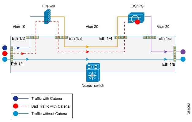 Cisco Nexus 7000 Series Switches Configuration Guide The