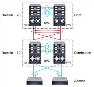 High Availability Configuration Guide, Cisco IOS XE Fuji