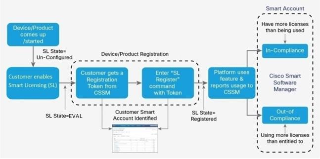 Cisco NX-OS Licensing Guide - Smart Software Licensing [Cisco NX-OS