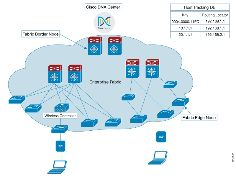Cisco Wireless Controller Configuration Guide, Release 8 7