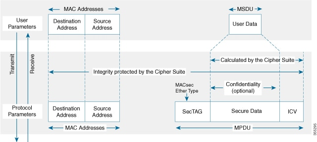 Cisco Nexus 7000 Series Nx Os Security Configuration Guide