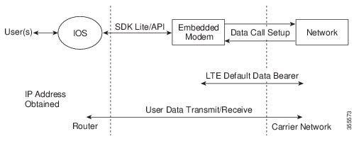 Configuring 4G Wireless WAN - Cisco