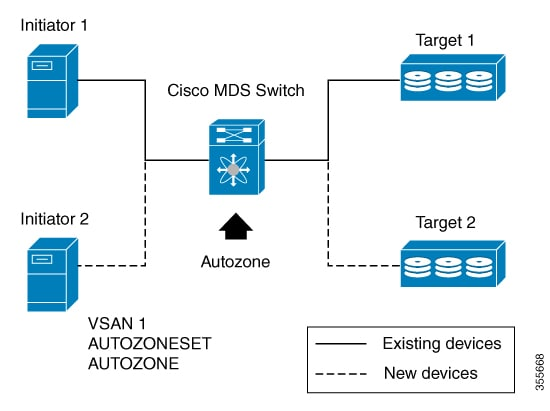 Cisco MDS 9000 Series Fabric Configuration Guide Release 8