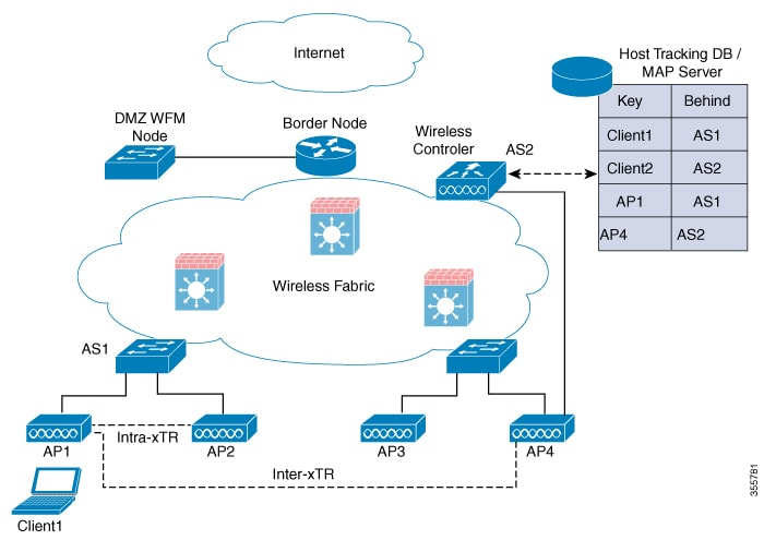 Cisco Catalyst 9800 Series Wireless Controller Software