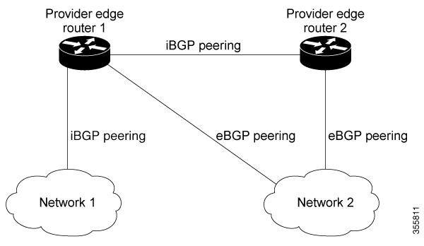Multiprotocol Label Switching (MPLS) Configuration Guide
